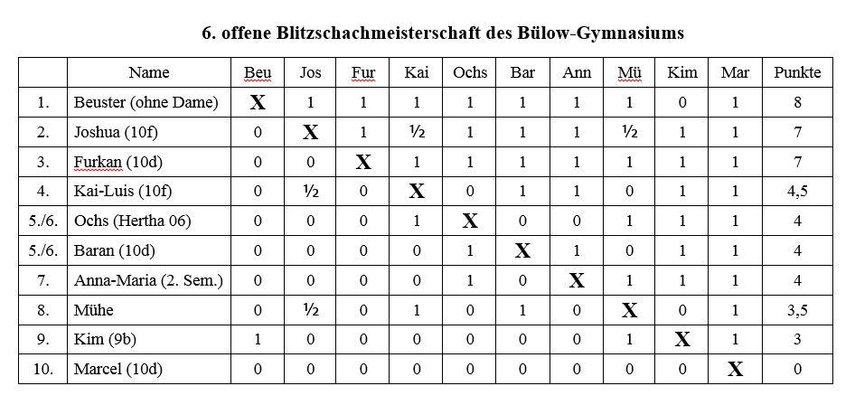 2015_Blitz6_Tabelle