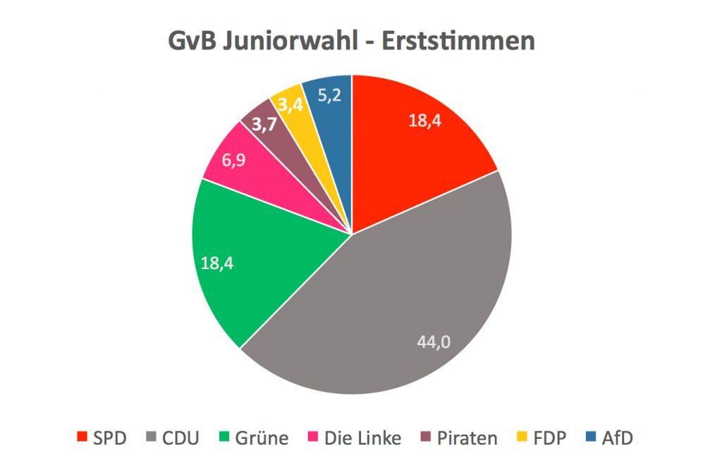 GvB_Juniorwahl_Erststimmen