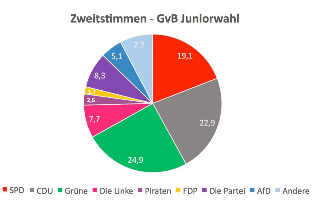 GvB_Juniorwahl_Zweitstimmen